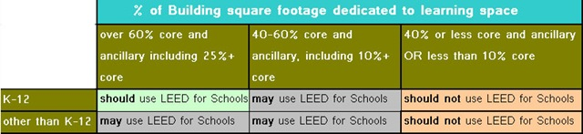 Leed rating systems green prep for Leed for homes rating system